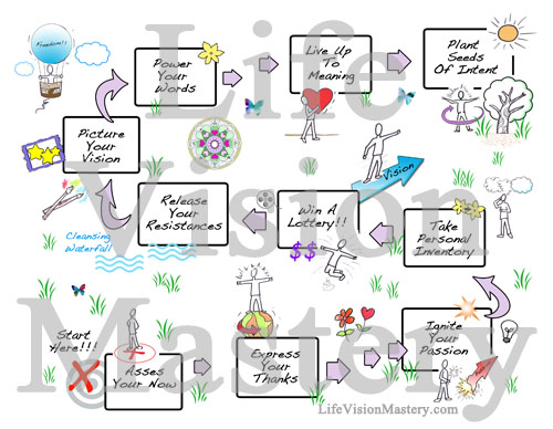 create mind map free online with Life Vision Mastery Launches on Template Asphalt Production Pfd likewise Finance Division Organizational Chart as well Stakeholder Map Template besides Cell Organelles Trading Cards together with Graphic Organizers.